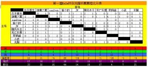 实况循环赛积分表